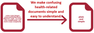 Two paper icons: One with unclear words and the other with clear words. Above them it says: We make health information simple and easy to understand.