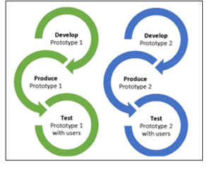 iterative design graphic: develop, produce test, repeat